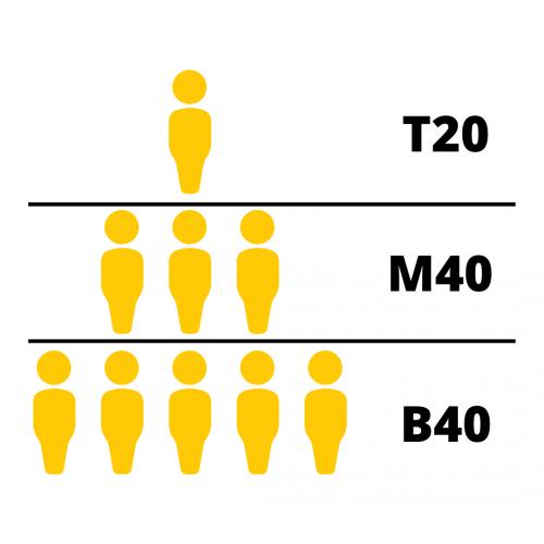 T20, M40, B40 (1)